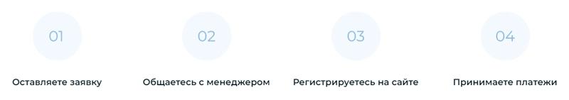BetaTransfer Kassa: этапы подключения