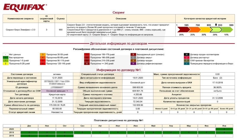 Как выглядит кредитный отчет в бюро «Эквифакс»