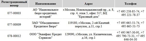 Список БКИ, где хранится кредитная история