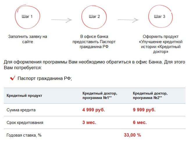 Условия программы «Кредитный доктор» от Совкомбанка