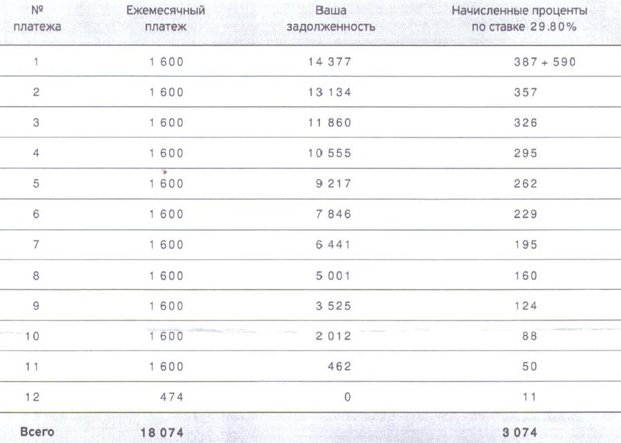 Скан-копия примера расчета ежемесячных платежей по кредитной карте Тинькофф