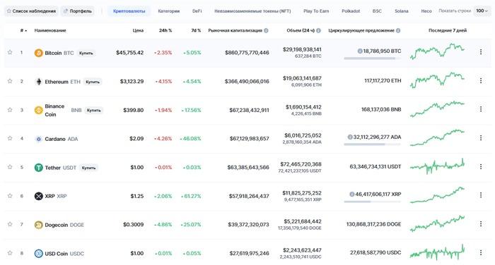 Рейтинг криптовалют на CoinMarketCap